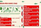 Heineken: Heineken Open Source Stage